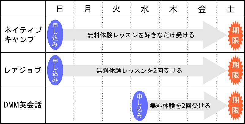 申し込みのスケジュール表